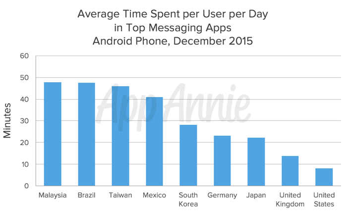 Average Time Spent User per Day Messaging Apps Android Phone Dec 2015