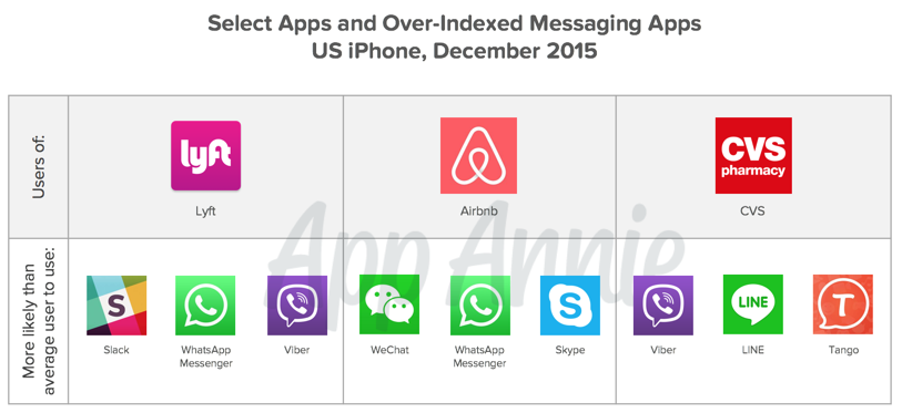 Over Indexed Messaging Apps US iPhone Dec 2015 Lyft Airbnb CVS