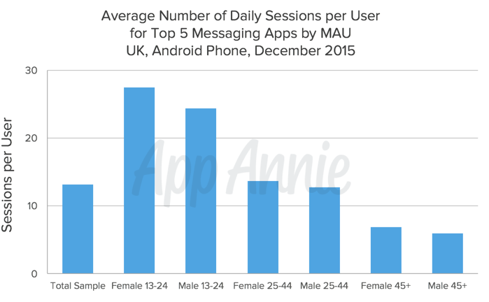 Average Number Sessions top five messaging apps MAU UK Android Phone Dec 2015