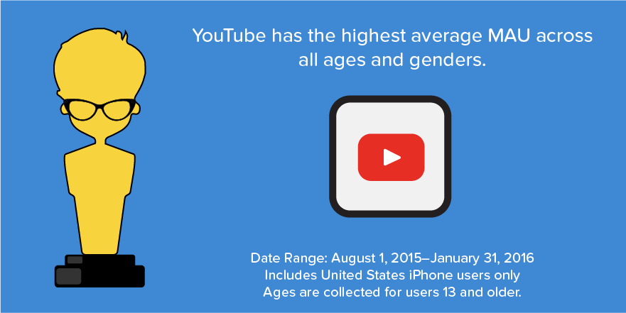 YouTube average MAU US iPhone