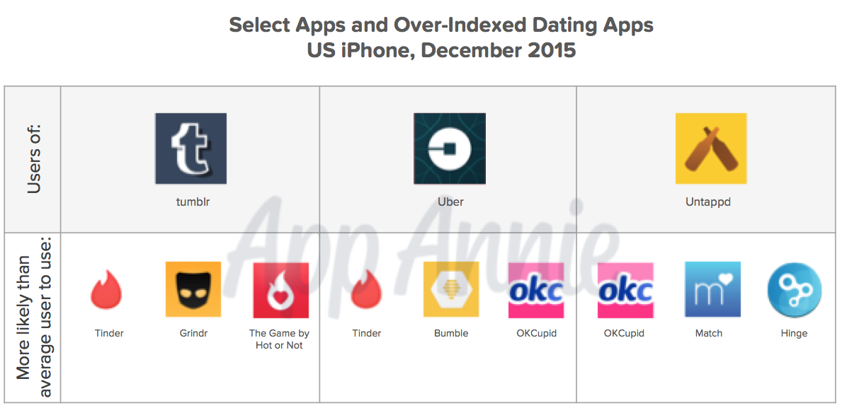 Dating apps demographics
