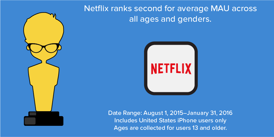 Netflix average MAU iPhone