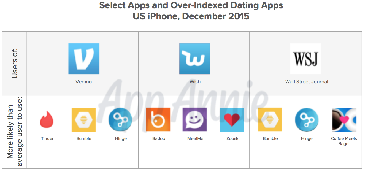 wsj dating apps