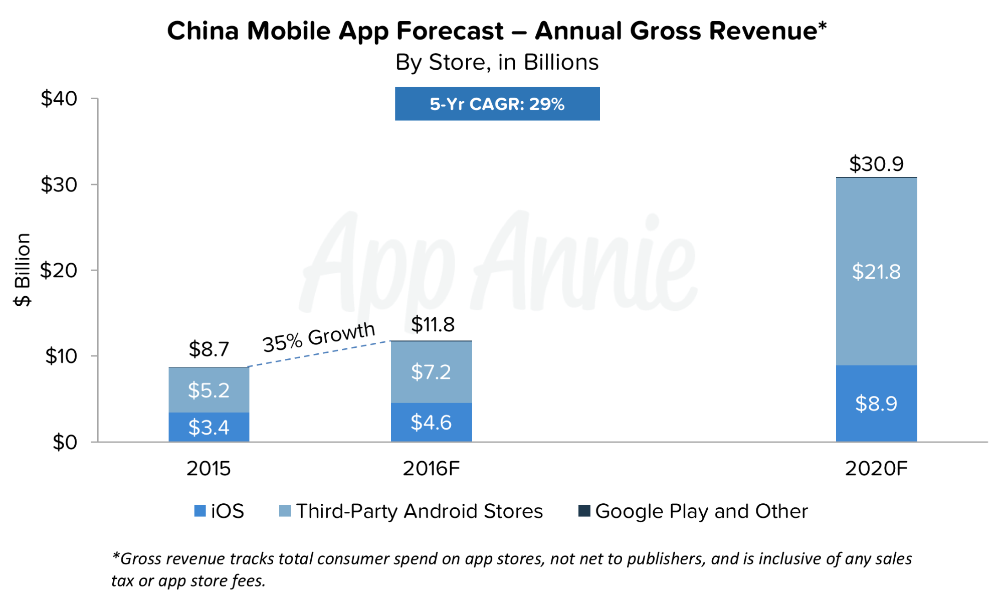 China Mobile App Forecast Annual Gross Revenue