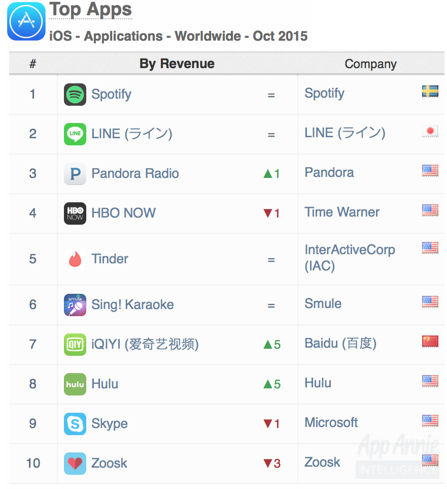 Top Apps iOS Apps Worldwide Oct 2015