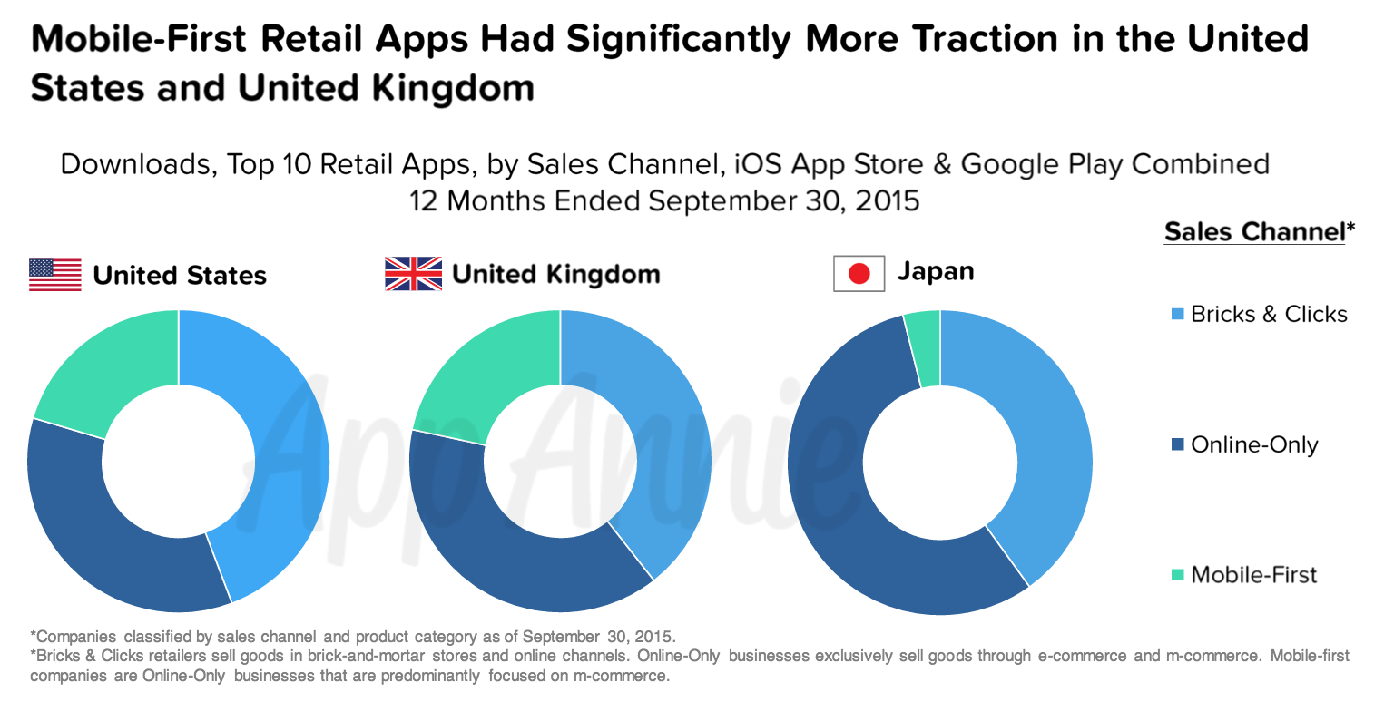 Mobile First Retail Apps US UK