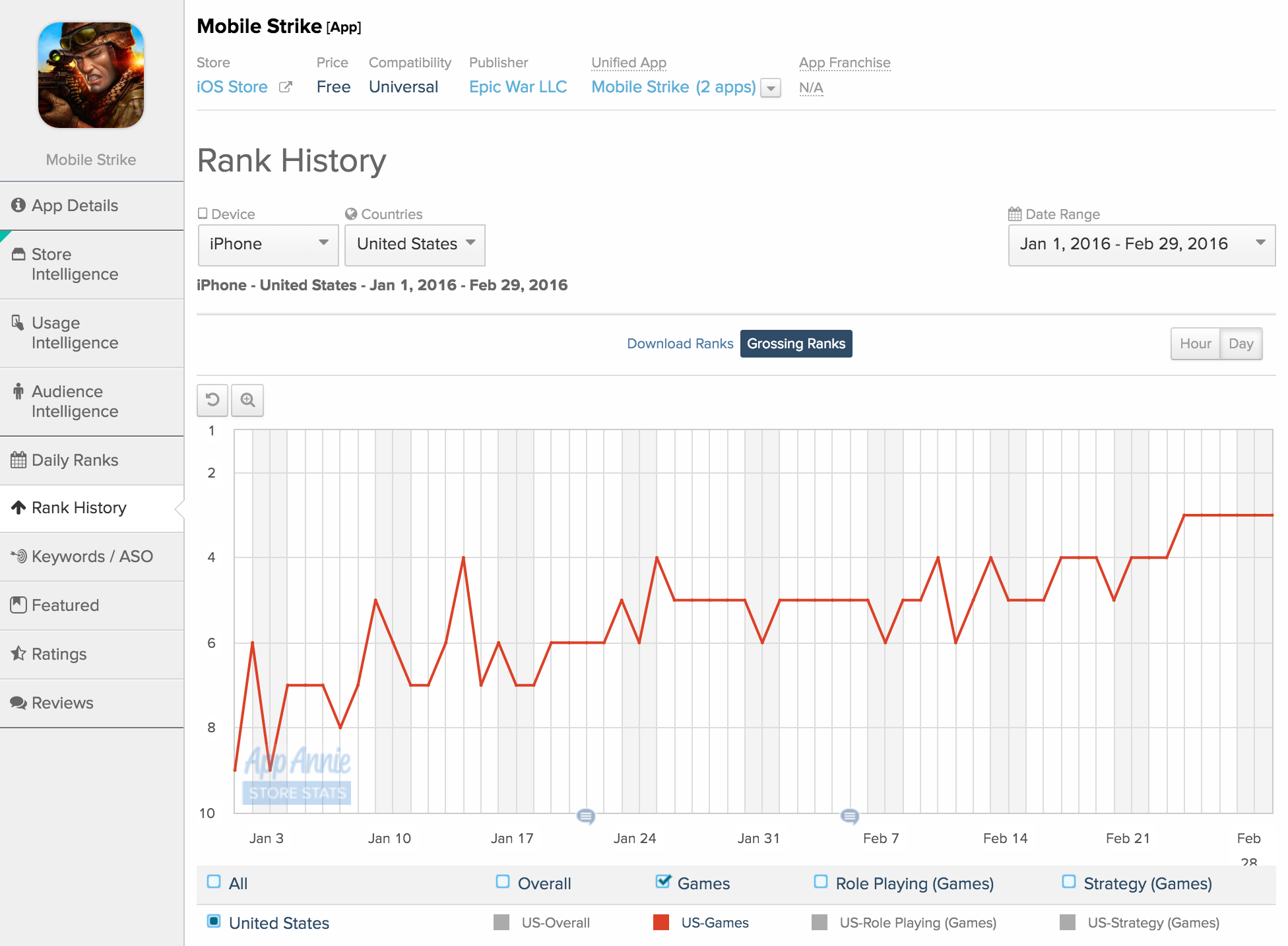 Mobile Strike iOS Rank History Jan Feb 2016