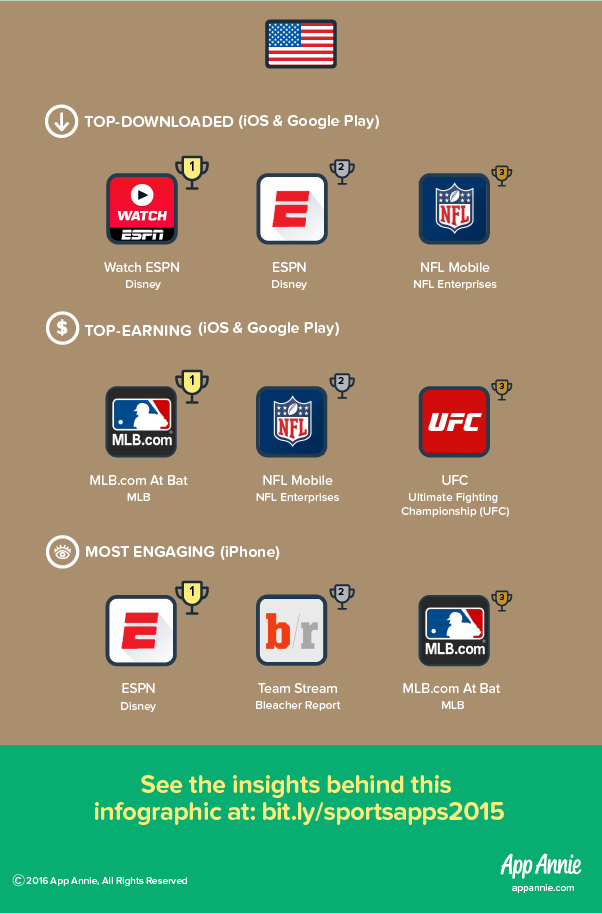 Hitting a Home Run: The Top Sports Apps in the US, UK and