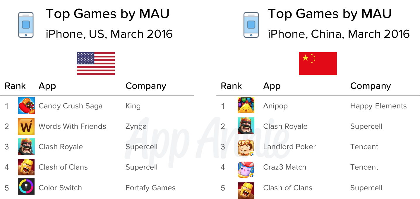 Top Games by MAU iPhone US China March 2016