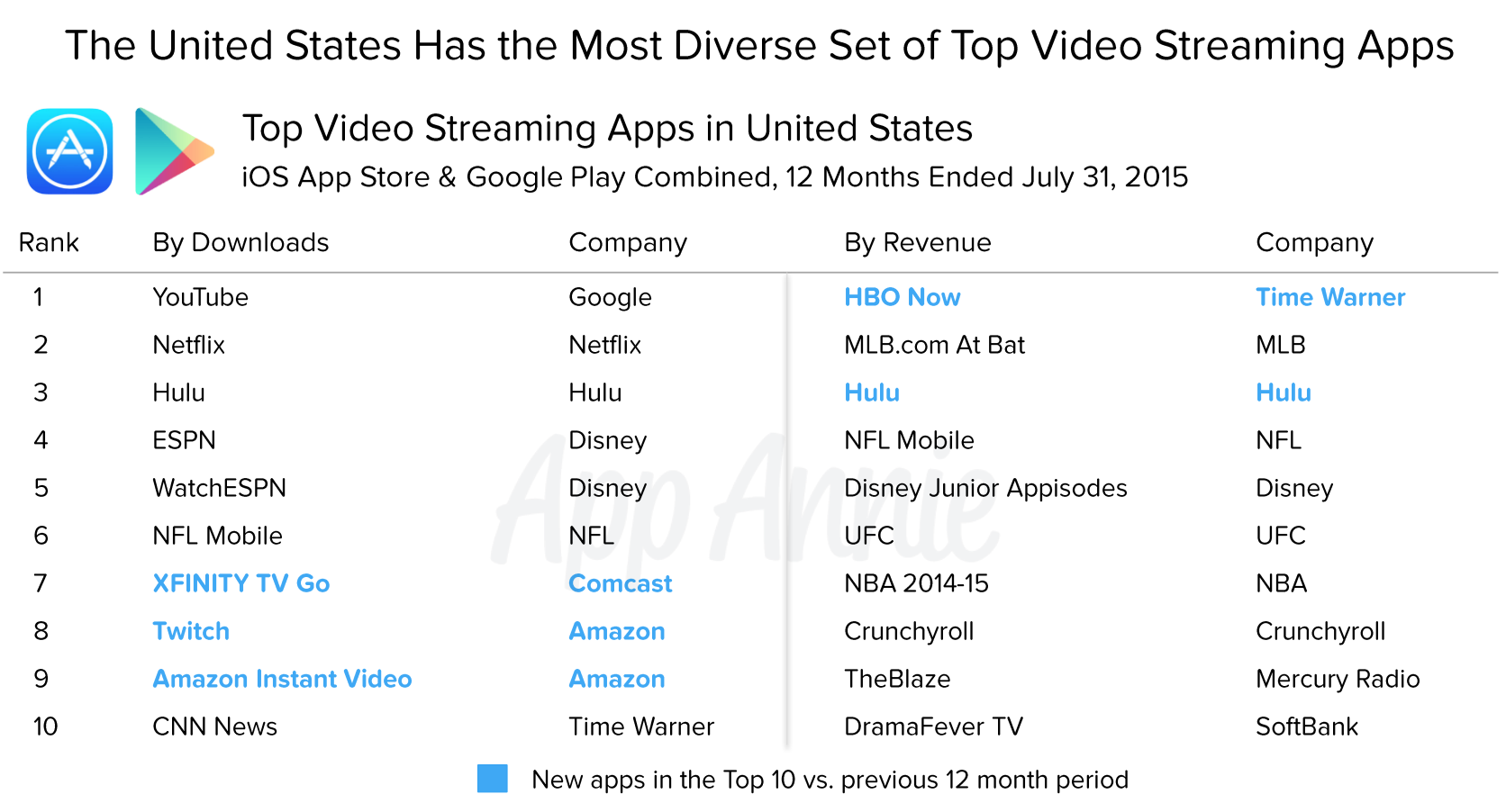 Top Video Streaming Apps US 12 months July 2015