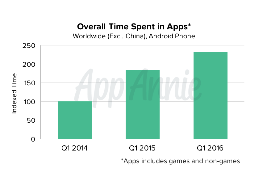 Overall Time Spent in Apps Worldwide Android Phone