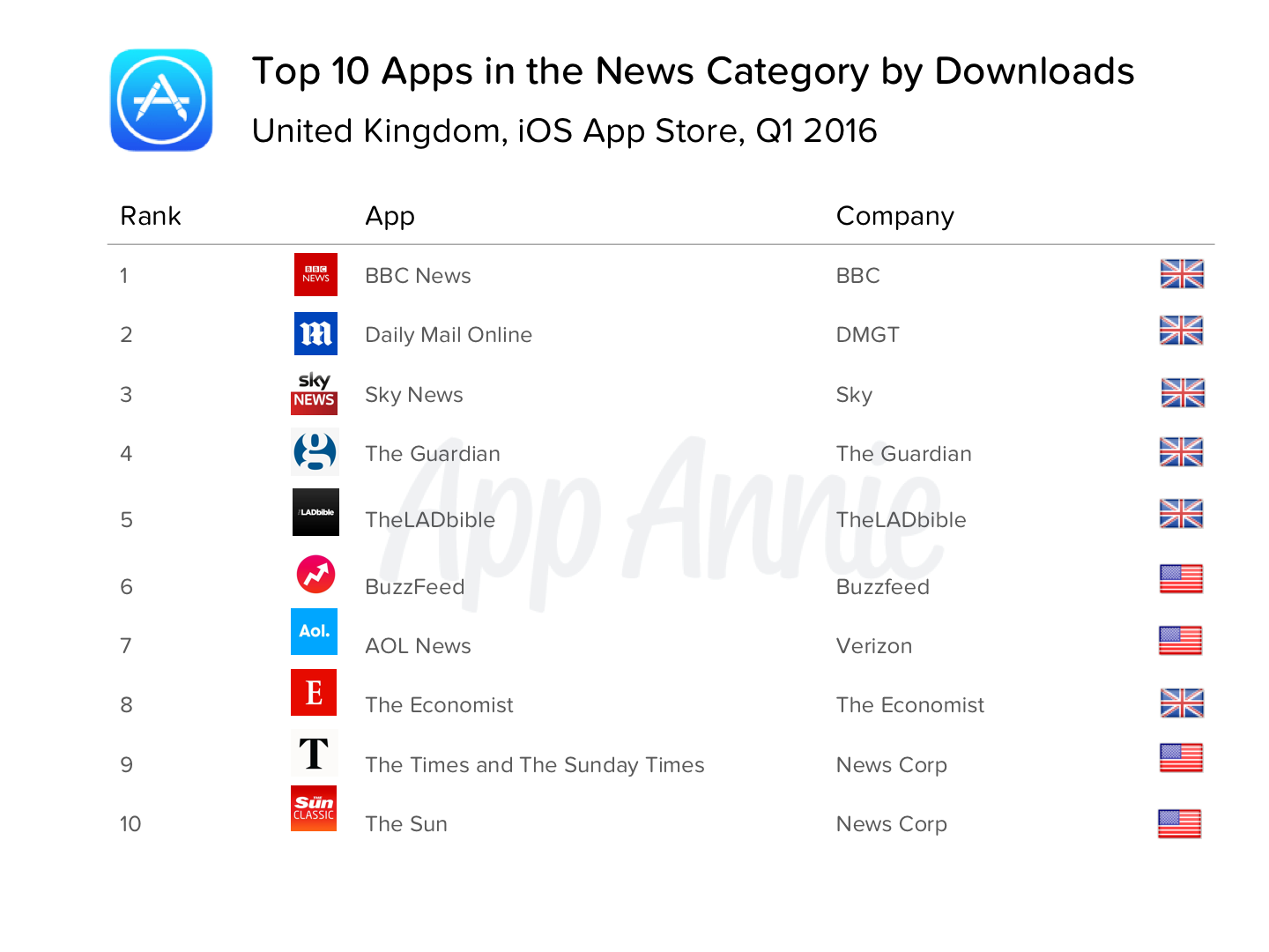 Top 10 Apps in the News Category by Downloads United Kingdom iOS App Store Q1 2016