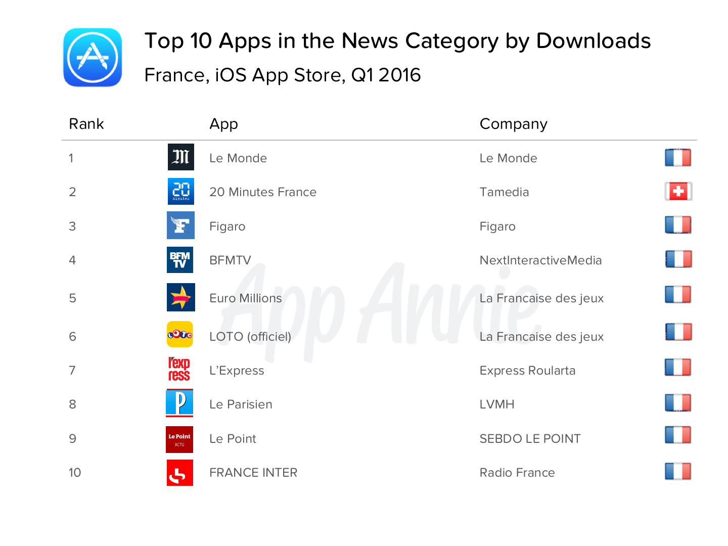 Top 10 Apps in the News Category by Downloads France iOS App Store Q1 2016