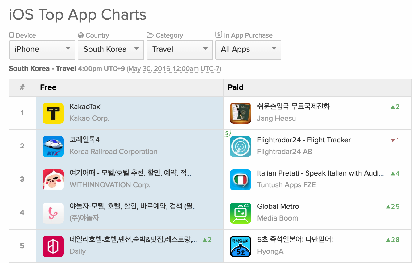 KakaoTaxi iOS Travel South Korea top free downloads