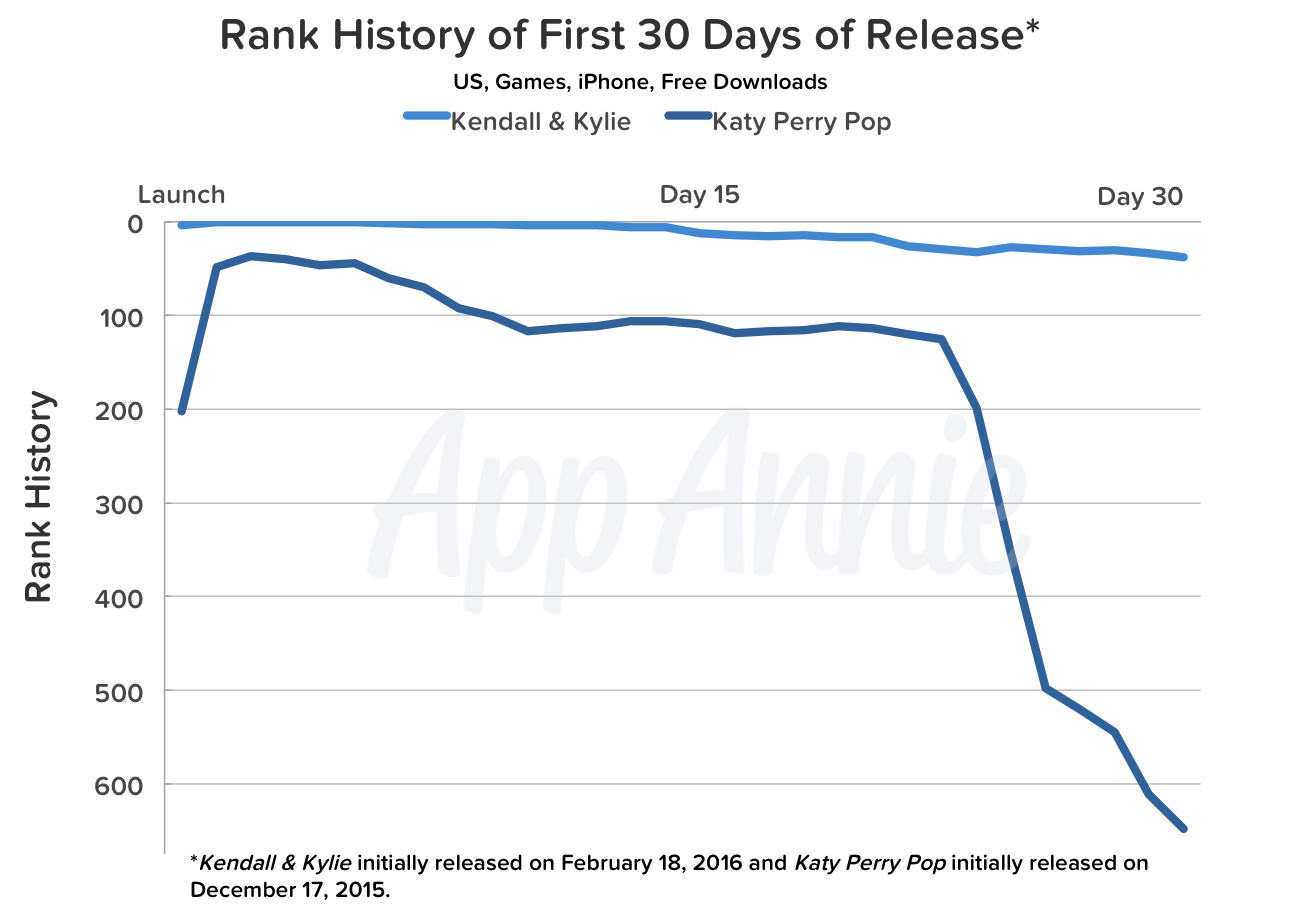 Rank History First 30 Days Rlease US Game iPhone Katy Perry Kendall Kylie Jenner