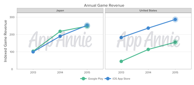 Annual Game Revenue Japan United States Indexed Google Play iOS App Store