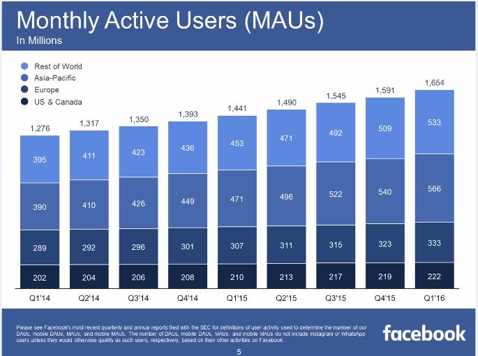 Q1 Earnings Marketing Mobile Monthly Active Users MAU Facebook Globally