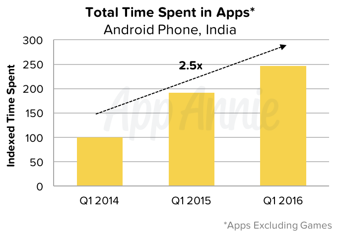Total Time Spent in Apps Android India