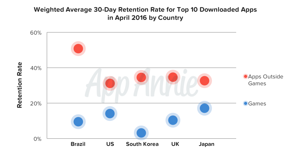 Weighted Average 30-Day Retention Rate Top 10 Download Apps April 2016