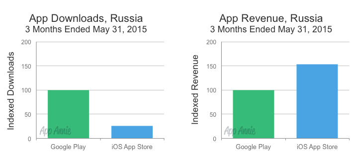 Russia App Downloads and Revenue iOS Google Play