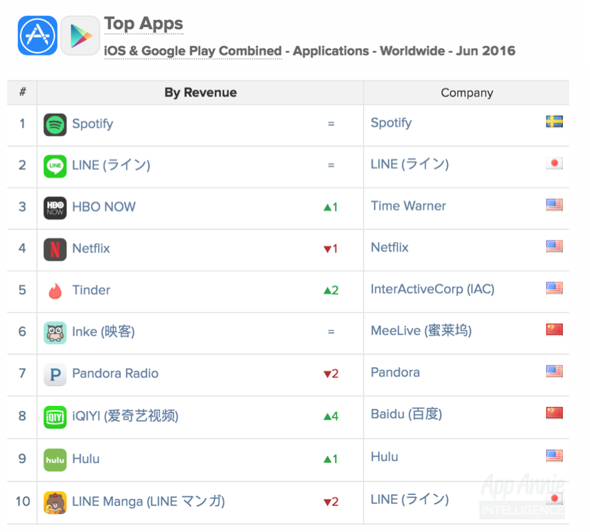 Top Apps Worldwide June 2016 by Revenue