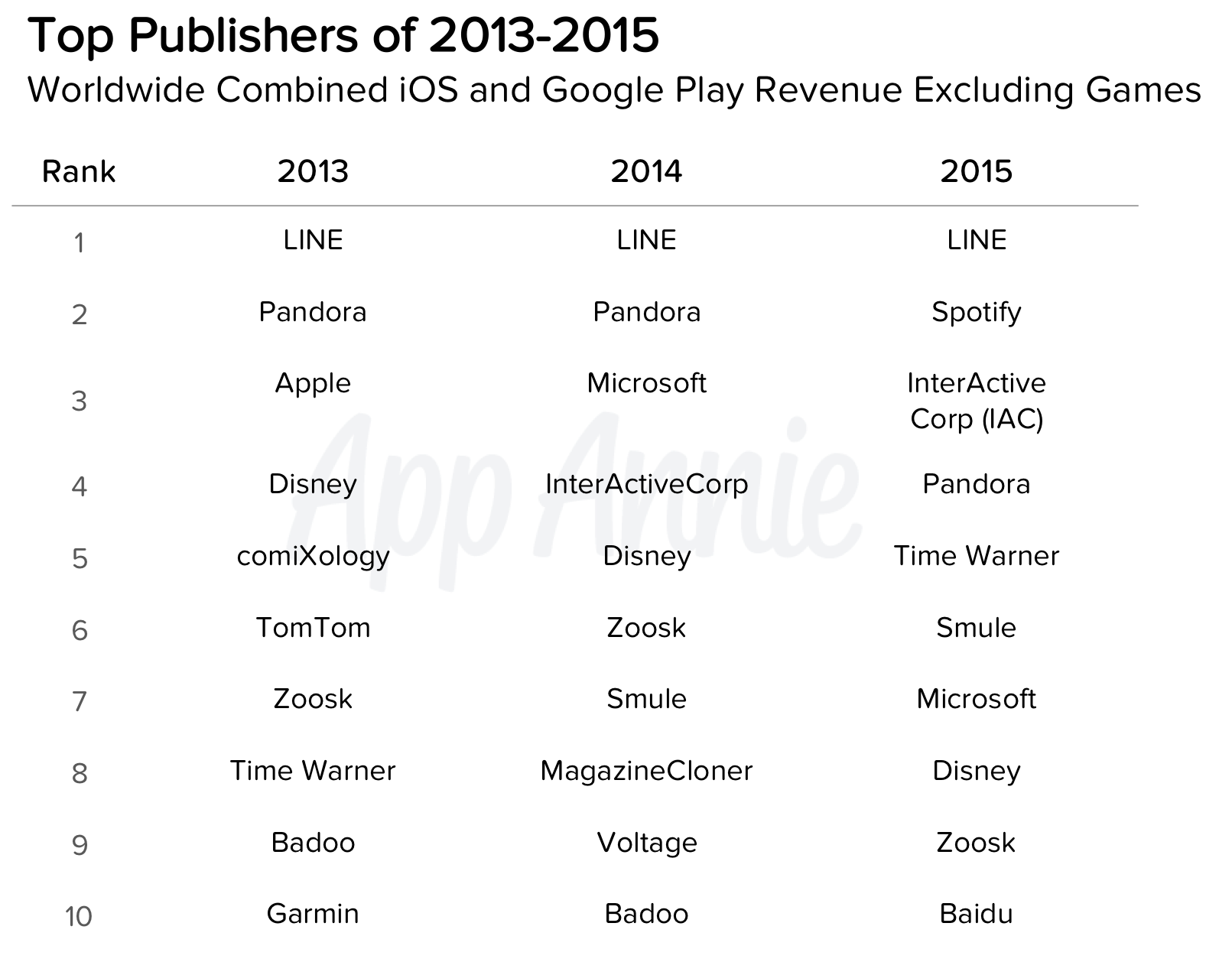 Top Publishers 2013-2015