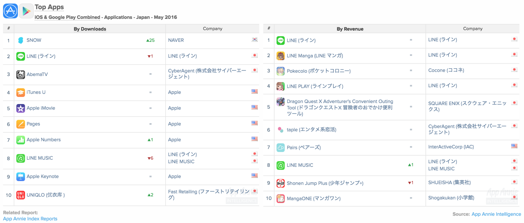 LINE Different Apps Top 10 Revenue Japan May 2016