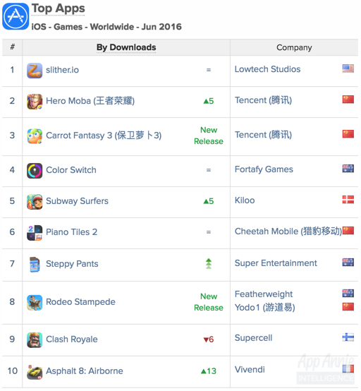 Top Apps iOS Games Worldwide June 2016