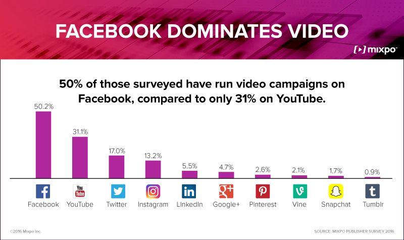 Facebook Video Campaign Integration