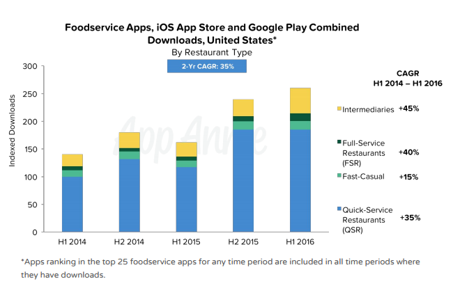 Foodservice app downloads: 2014–2016
