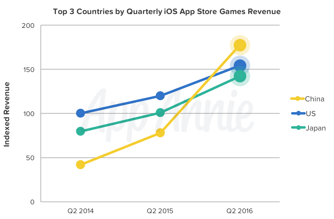 Top 3 Countries iOS App Store Games Revenue