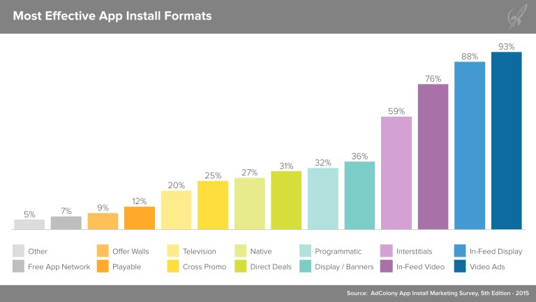 Most Effective App Install Formats
