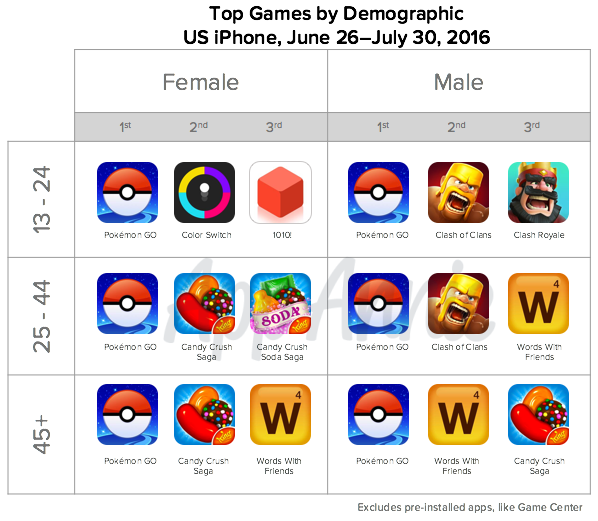 Top Pokemon Go Gams Demographic US iPhone June 2016