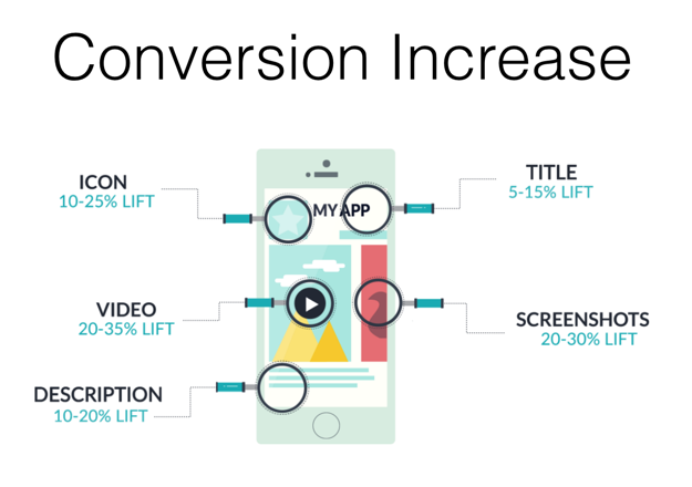 Conversion Increase Icon Video Description Title Screenshots App Store