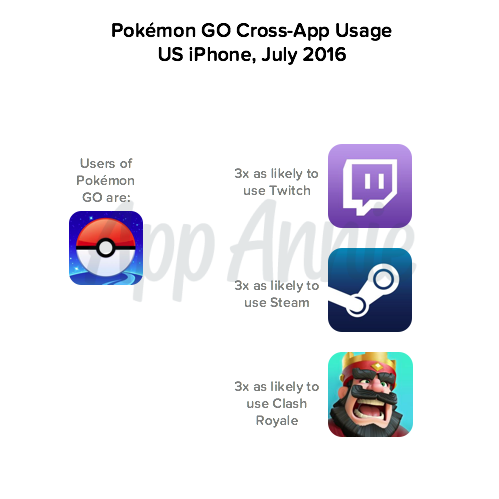 Pokemon GO Cross-App Usage US iPhone July 2016