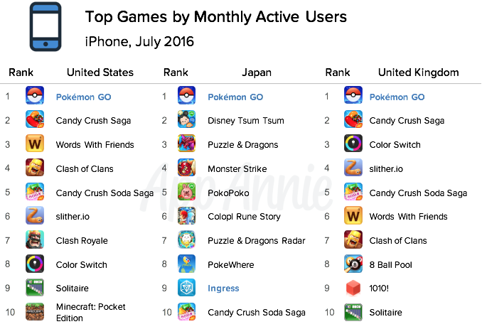 Top Games Monthly Active Users iPhone July 2016 Pokémon GO
