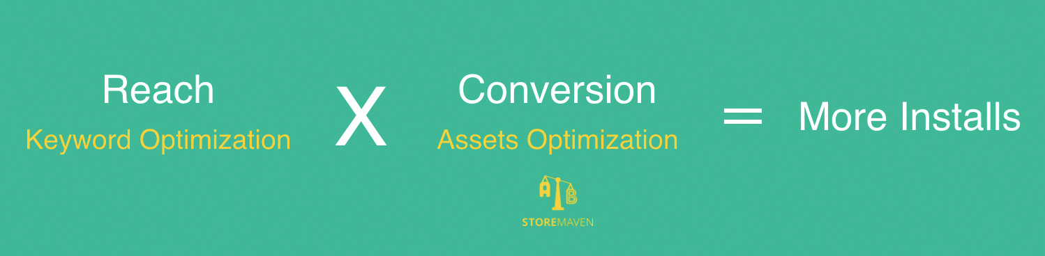 Reach Keyword Optimization Conversion Assets Optimization More Installs StoreMaven
