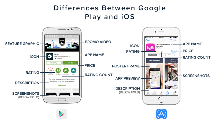 Differences Between Google Play iOS App Store