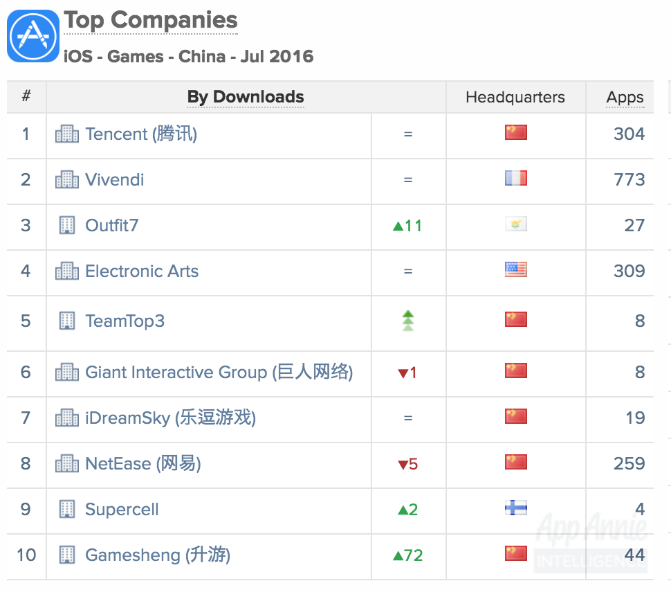 Top Companies iOS Games China July 2016