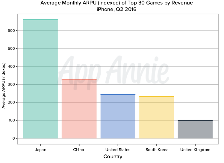 How Tencent Uses ARPU to Evaluate Success | App Annie Blog