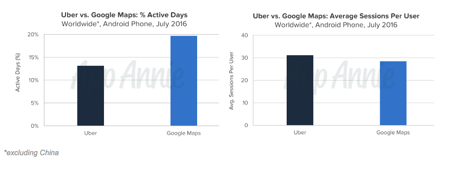 Uber and Google Usage on Android Phone