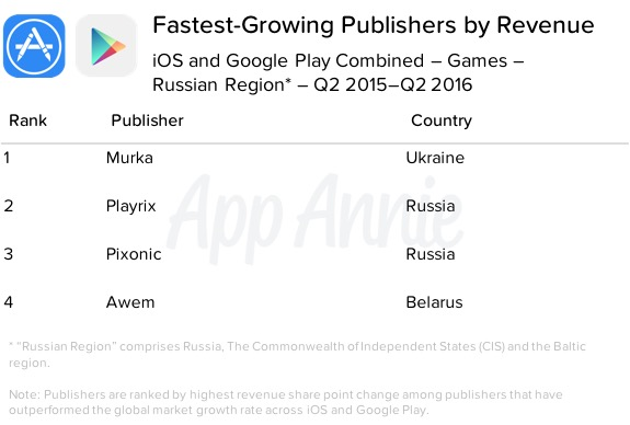 Fastest Growing Publishers by Revenue iOS Google Play Games Q2 2015 Q2 2016