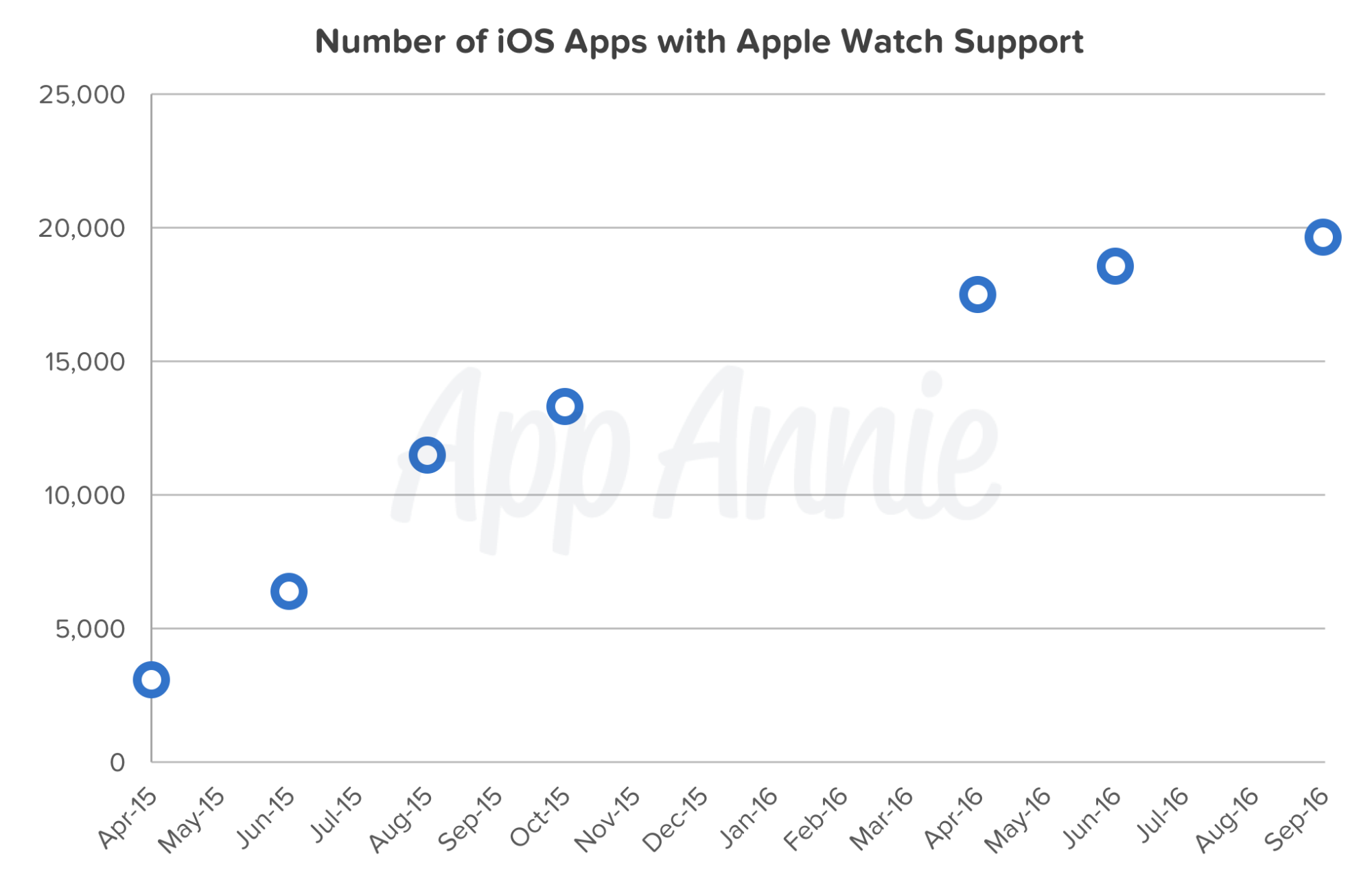 Number iOS Apps Apple Watch Support