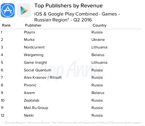 Top Publishers by Revenue iOS Google Play Games Russian Region Q2 2016