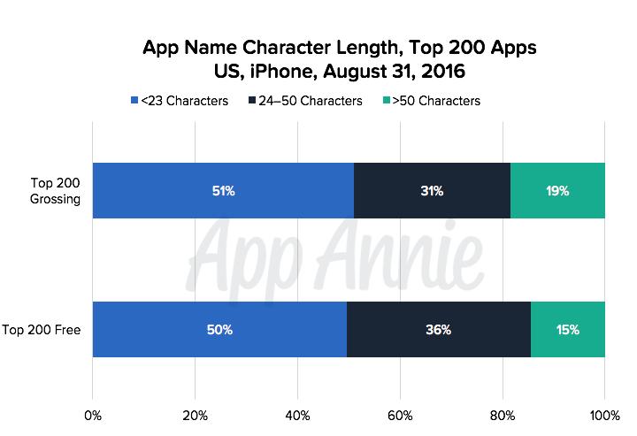 iOS 应用名称规则改变,推动发行商改善 ASO 策略