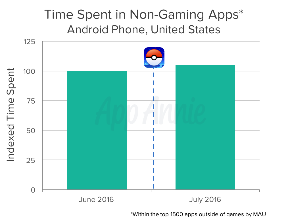 Time Spent in non-gaming apps