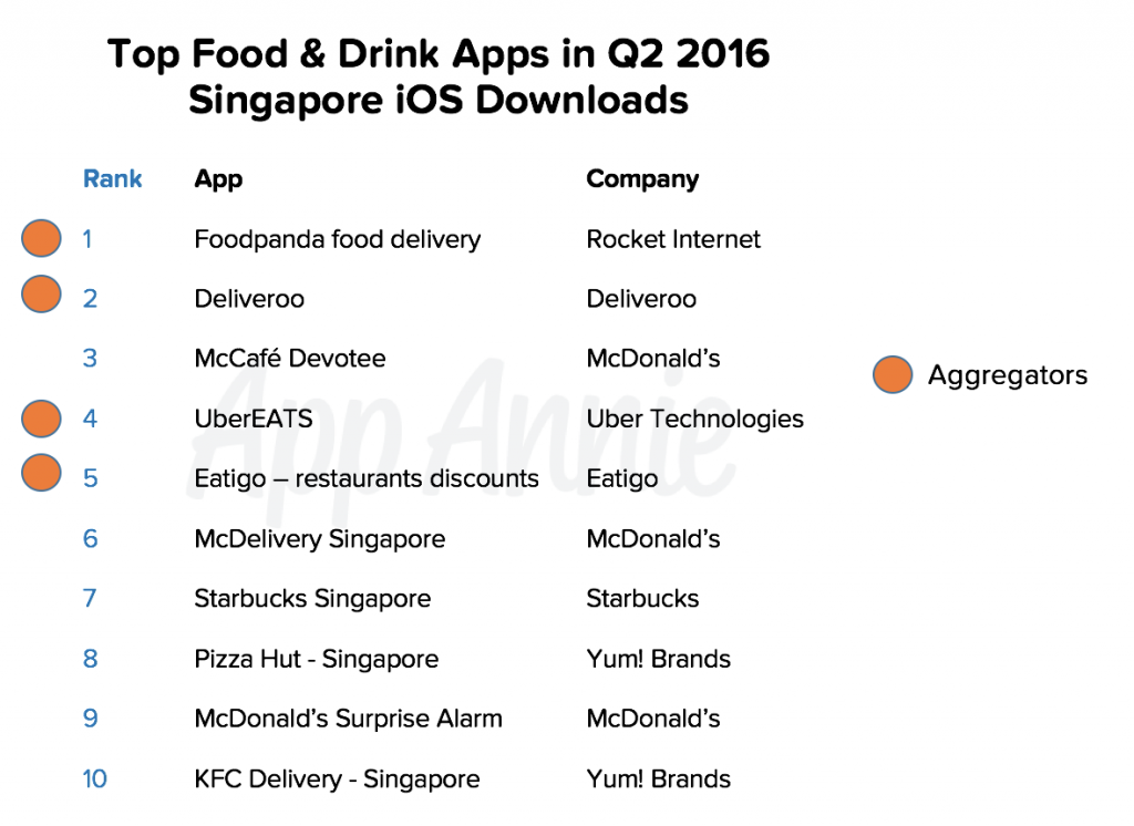 Top Food and Drink Apps Q2 2016