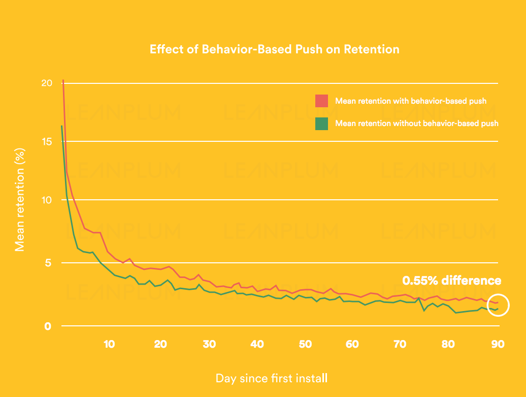 effect-of-behavior-based-push-retention