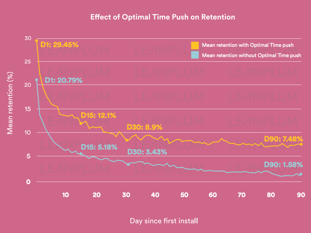 effect-optimal-time-push-retention