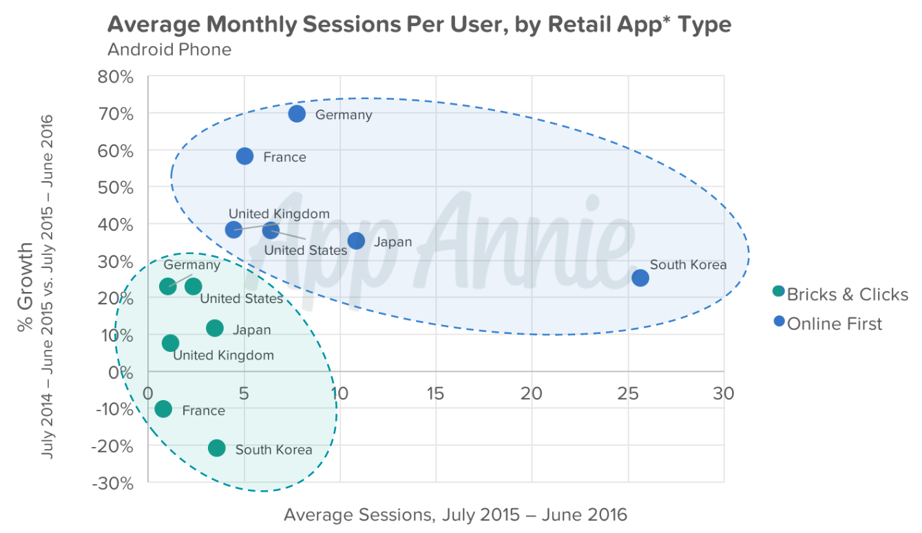 average-monthly-sessions-per-user-retail-type-android